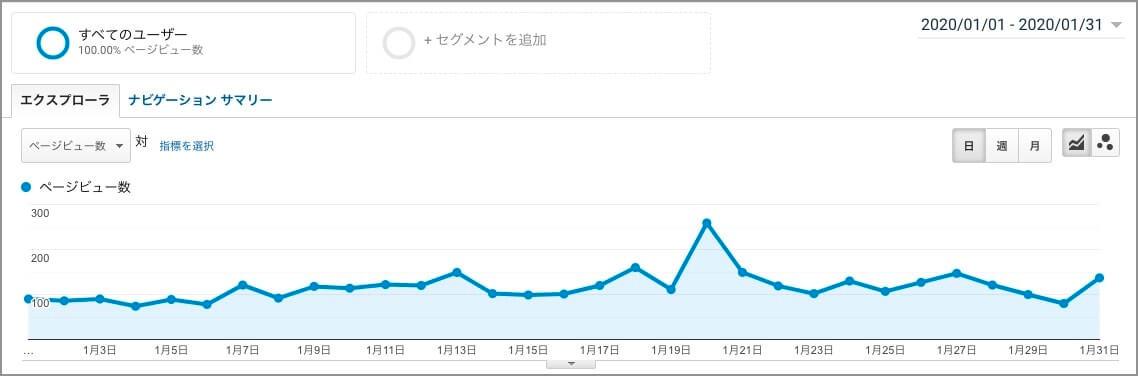 ブログ2ヶ月目のアクセス数・収益