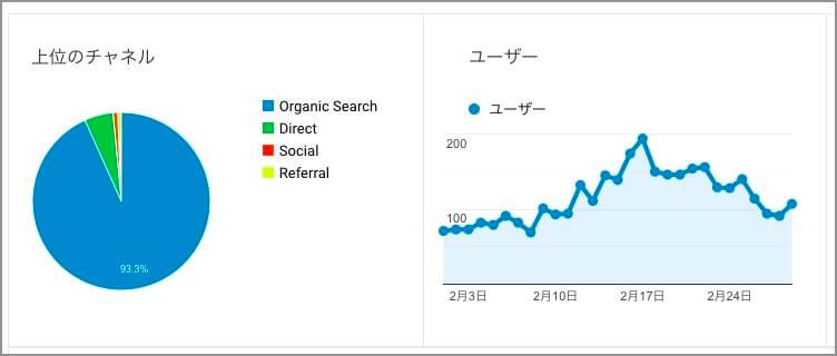 ブログ3ヶ月目のPV数・収益